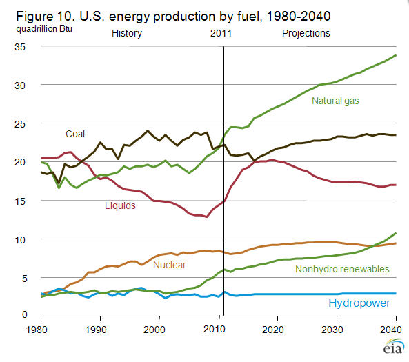 U.S. Energy Production by Fuel