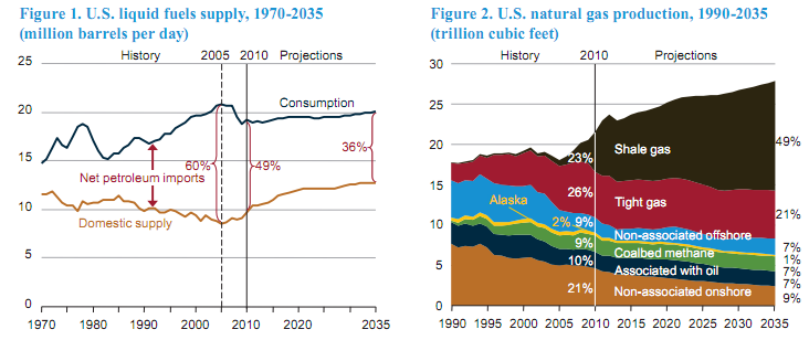 U.S. Natural Gas Supplies